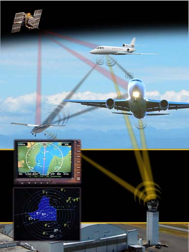 FAA NextGen ADS-B Implementation