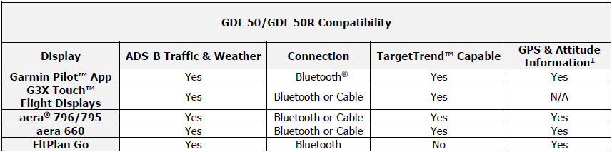 GDL 50 50R compatibility