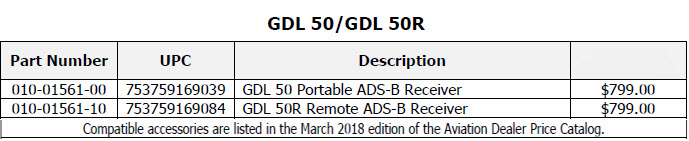 GDL 50 50R price chart