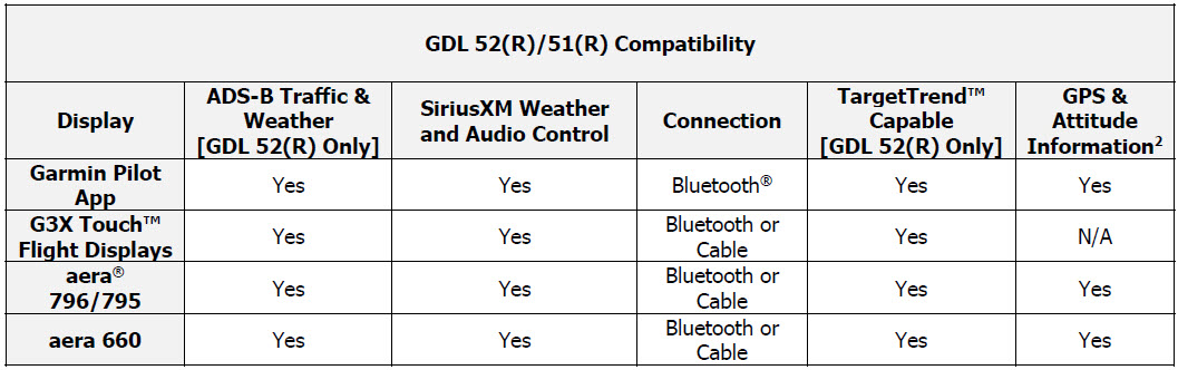 Garmin Introduces Gdl 52 And Gdl 51