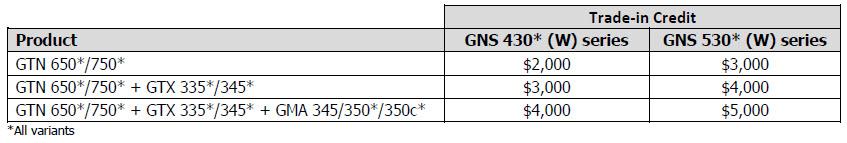 Garmin trade in price chart